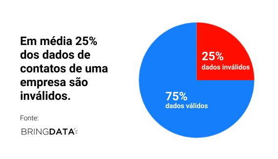 25 % dos dados são inválidos